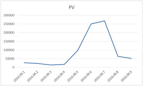 活动效果PV