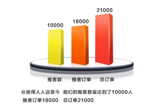 人人店訂單增長推客激增