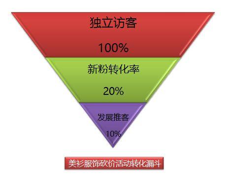 微商转化率