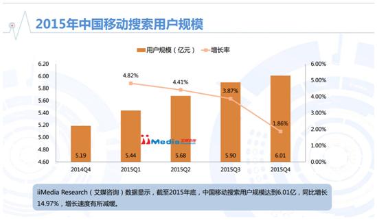 2015年中國移動搜索用戶規模