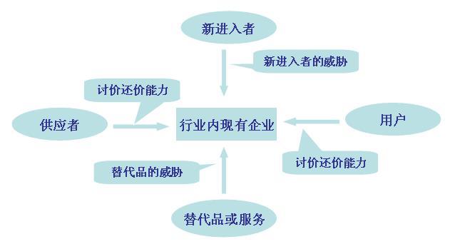 波特定律五力模型