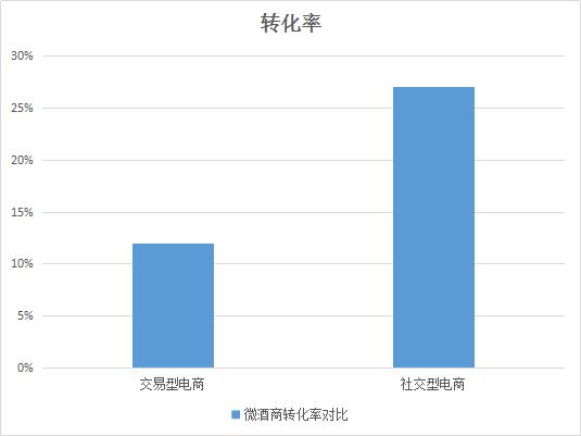 社交电商转化率