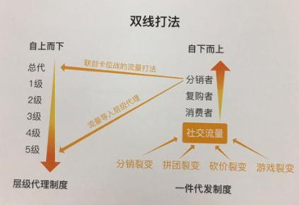 微商系统模式